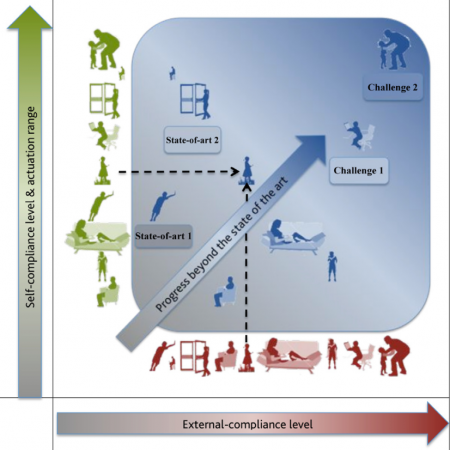 Whole-body multi-contact motion in humans and humanoids: Advances of the CoDyCo European project