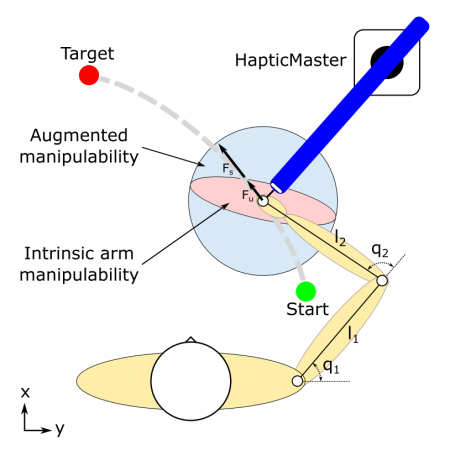 Augmentation of human arm motor control by isotropic force manipulability