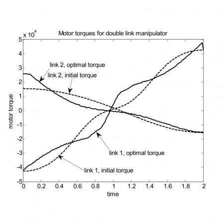 Direct use of functional gradients and linear programming in optimal control
