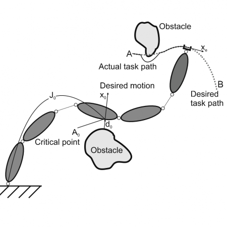 Smooth continuous transition between tasks on a kinematic control level: Obstacle avoidance as a control problem