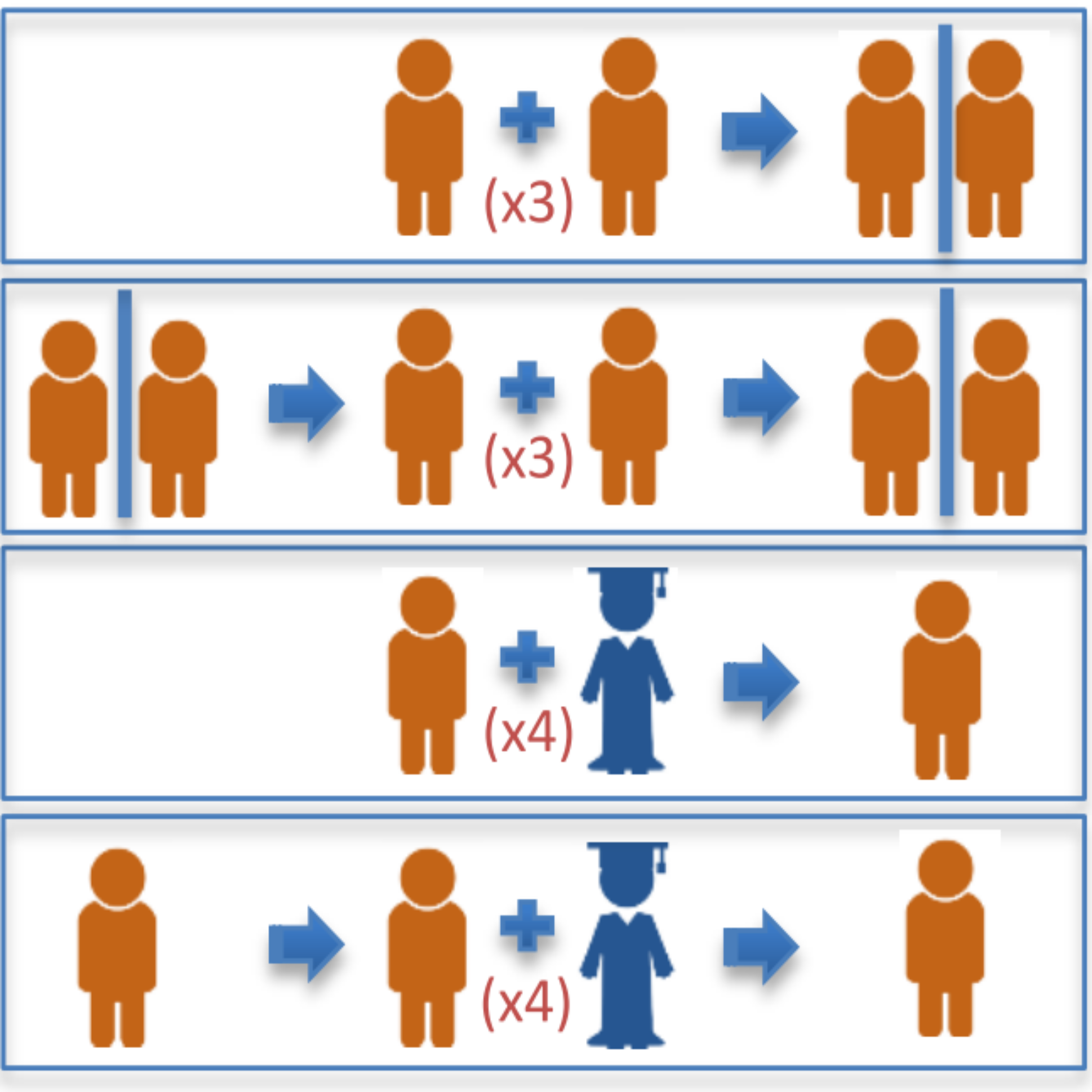 Skill transfer and generalization after robot - mediated dyadic training
