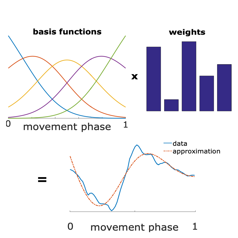 Combining Foot Placement Prediction with Obstacle Detection to Detect Tripping