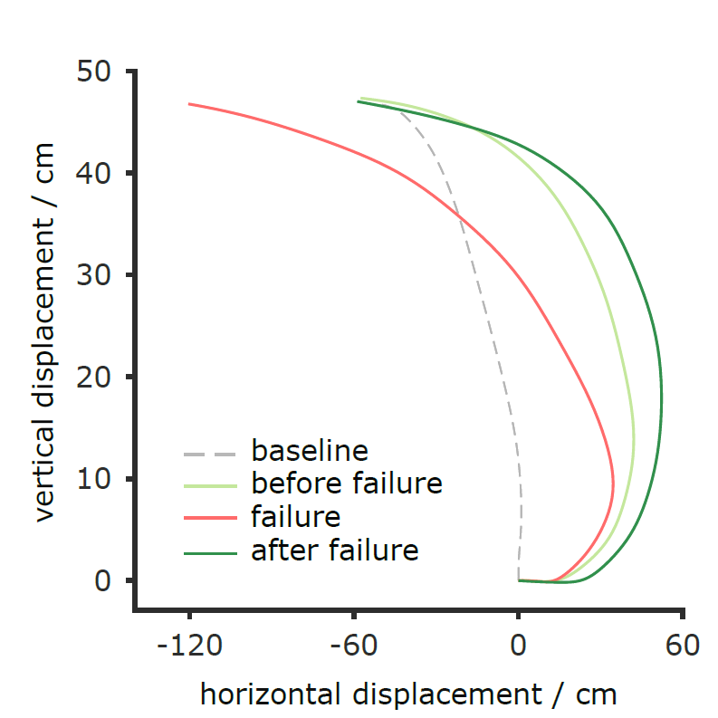 Failure as a reinforcement in motor learning