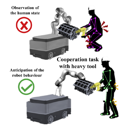 A Human-Robot Collaboration Framework for Improving Ergonomics During Dexterous Operation of Power Tools